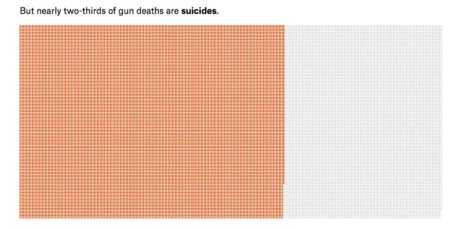 Suicides are often missing from gun violence data • MuckRock