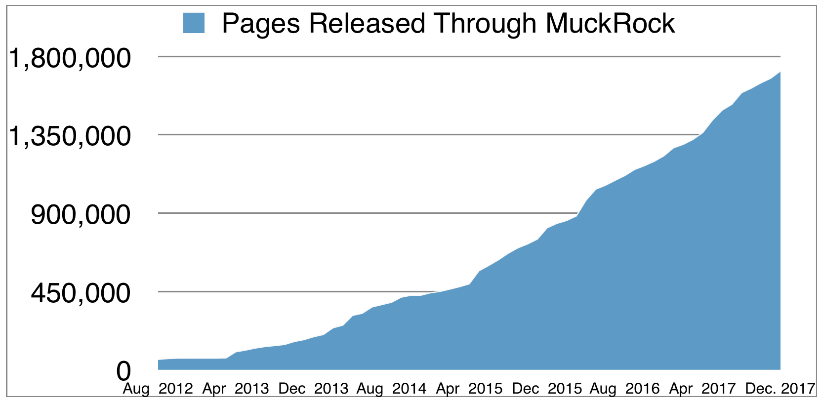 Data released through MuckRock requests over time