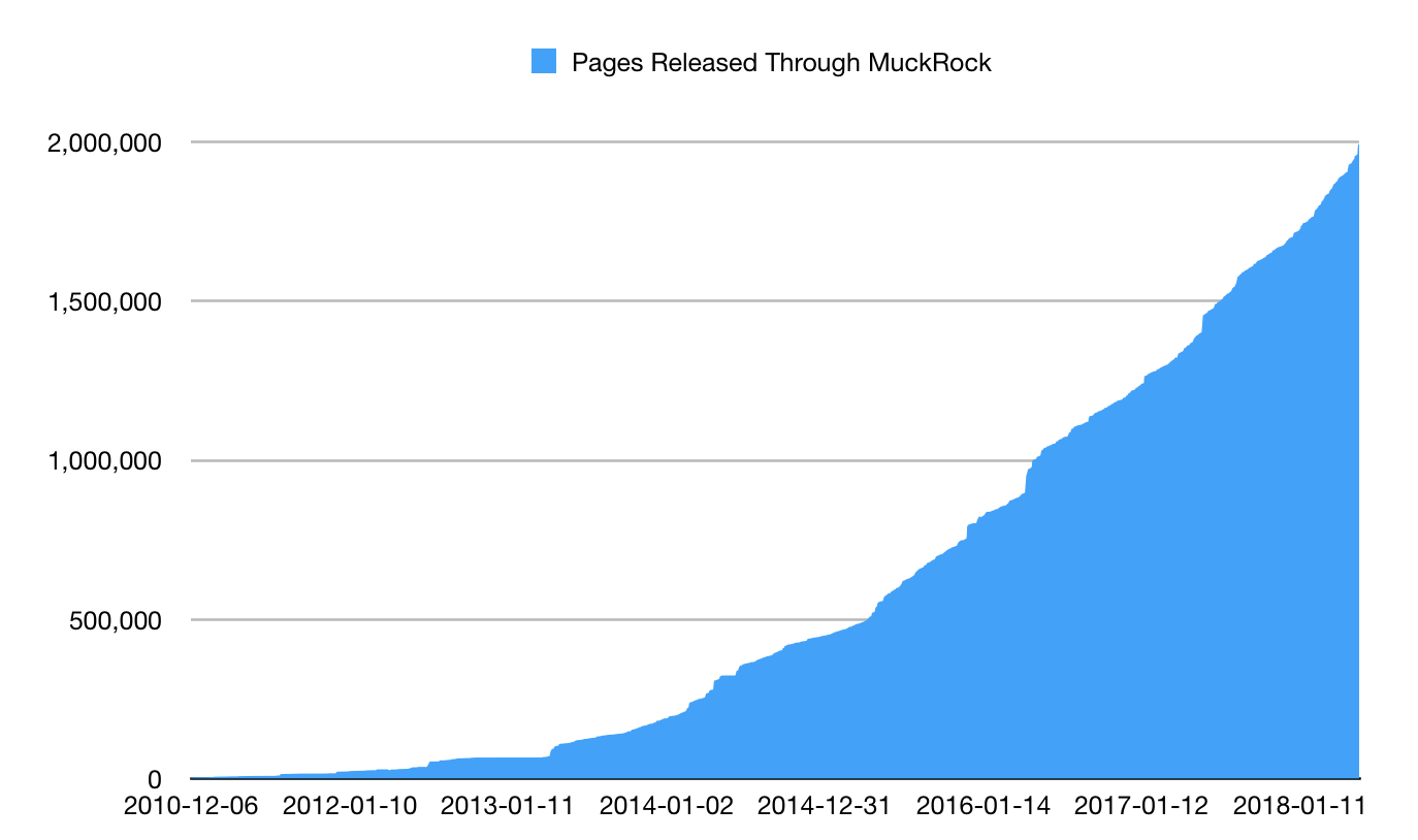Graph of pages released through MuckRock since 2010