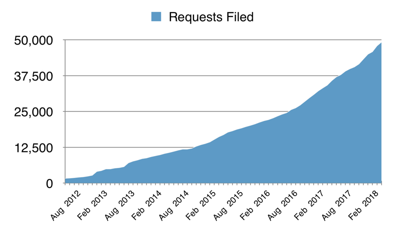 A chart outlining growth in number of requests filed since 2010 by MuckRock users