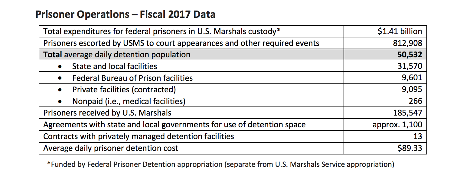 U S  Marshals hires private prison giant CoreCivic to hold 1,350