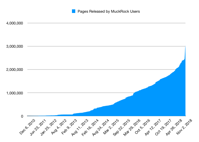 Graph of pages released over time through MuckRock