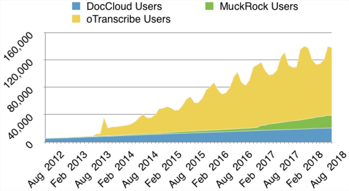 MuckRock user growth