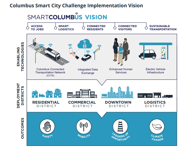 Smart City Challenge >> The Smart City Still Has A Lot Of Learning To Do Muckrock