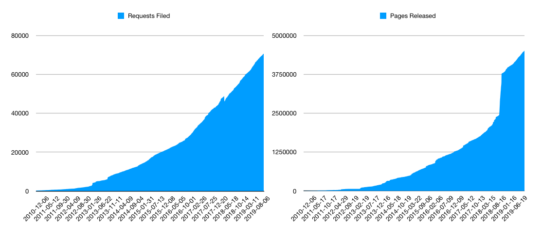 A graph of MuckRock's request growth over the past 10 years