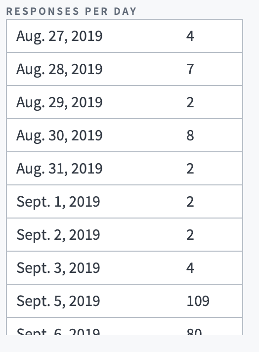 A screenshot of the new Assignments page, which shows the number of submissions per day.