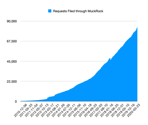 A graph showing MuckRock requests over time, starting at 0 in 2010 through around 85,000 today, with pace of filing increasing